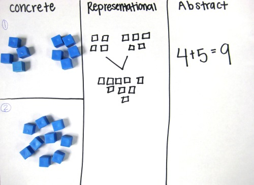 Concrete And Abstract Representations Using Mathematical Tools